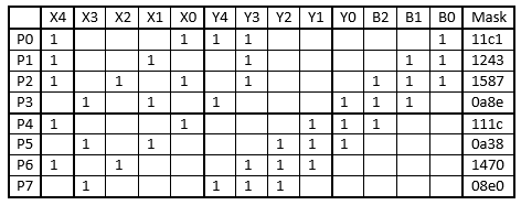 Table 2-Parity calculation matrix.